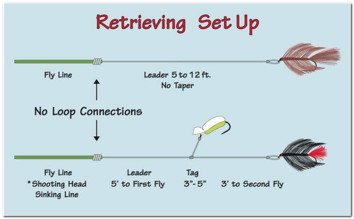 Fly Fishing Sinking Line Setup
