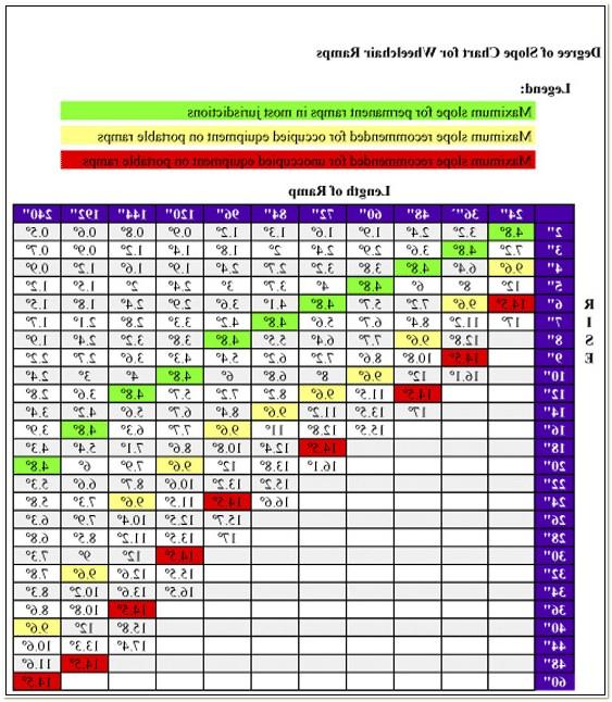 Wheelchair Ramp Slope Calculator
